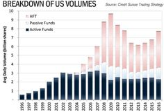 The US equity volumes today are more than double what they were in 2004 due to HFT practices. High-frequency trading (HFT) uses powerful computer algorithms to transact a large number of orders at very fast speeds in multiple markets. #TRADING #HFT #MARKETS