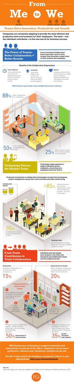 teamwork-kollaborativer-arbeitsplatz_infografik