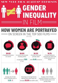 Gender Inequality in Film - An Infographic by the NYFA