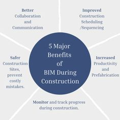 #BIM offers several benefits that make the construction process cost-effective, safe and efficient. There are five significant benefits of BIM during #construction phases. ✅For More Inquiries: 🌐: www.theaecassociates.com 📧: info@theaecassociates.com 📲: +1 (408) 540-6462 (USA) . . . #theaecassociates #bimservices #bimmodeling #bimoutsourcing