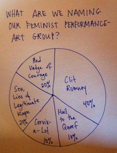 Feminist performance art group names