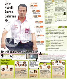 Amran Sulaiman putra Bone masuk kabinet Jokowi-JK