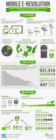 Mobile E-Revolution #infografia #infographic
