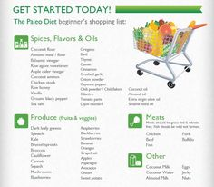 Paleo infographic + shopping list