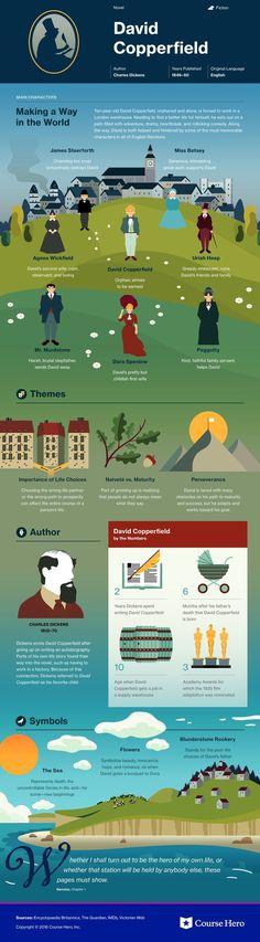 David Copperfield infographic   Course Hero