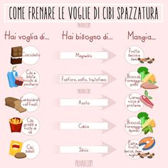 Come Frenare Le Voglie Di Cibo Spazzatura Health Advice, Health And Wellness, Health Fitness, Healthy Snacks, Healthy Eating, Healthy Recipes, Light Diet, Nutrition Information, Healthy Choices