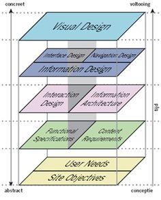 elements of user experience (jesse james garrett)