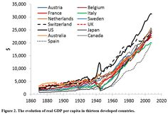 Real GDP per capita since 1870 in 13 selected  countries
