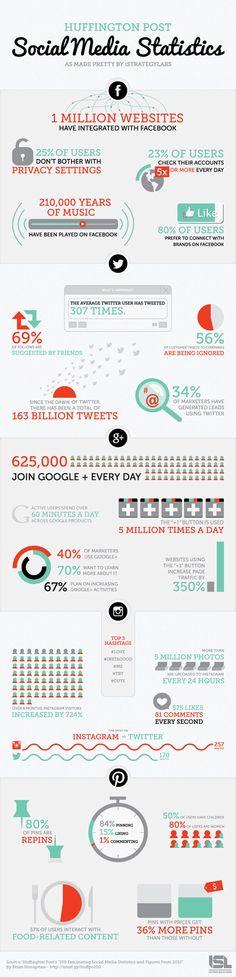 Huffington Post: Social Media Statistics of 2012 #socialmedia #infographics