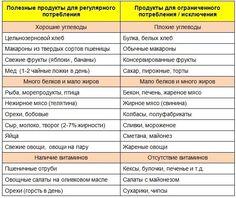 полезные углеводы список продуктов: 15 тыс изображений найдено в Яндекс.Картинках