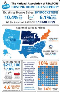Wow the existing home sales numbers for our Texas region are up 11.7% year over year! 210-209-8711