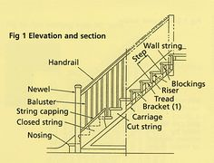 This Glossary Of Staircase Related Terminology Is By No Means Exhaustive  But Does Detail The Most Common And Basic Terms Used In Staircase  Construction And ...