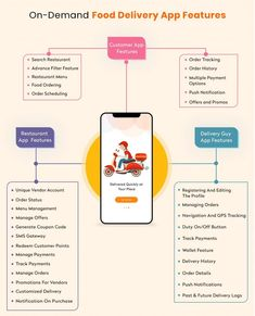 Restaurant Business Plan, Startup Business Plan, Restaurant Consulting, Small Business Plan, Business Ideas, Best Meal Delivery, Delivery App, Meal Delivery Service, Restaurant Delivery