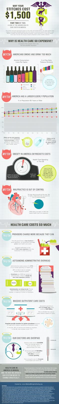 Expensive Health Care Cost In America Infographic