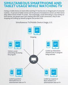 Tablet, Tv, smartphone