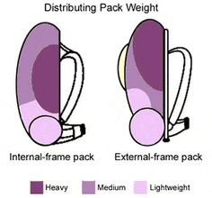 However, sometimes it is necessary due to limited space or odd shaped items. Try to avoid doing this, however, because lashing gear to your pack could affect your balance and may also swing, rattle, or snag plants on the trail. To avoid stability issues, be sure to balance weight of items attached to your bag. Trekking poles can be vertically attached on the outside of your backpack on either or both sides beneath compression straps and tucked inside the water bottle pockets on the bottom of