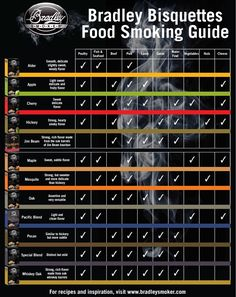 Smoking food.. 12 different flavors of wood... Check out our Bradley Smoker Bisquette Flavor Guide blog!!