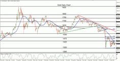 Gold forms another short-term bearish pattern