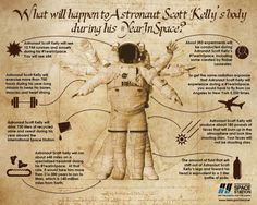 As NASA celebrates the halfway point of the first-ever year-long astronaut mission, the space agency released this infographic detailing what life is like in space for Scott Kelly (and, presumably, his Russian counterpart, Mikhail Kornienko). Astronauts In Space, Nasa Astronauts, Weird Facts, Fun Facts, Fascinating Facts, Random Facts, Like A Shooting Star, Shooting Stars, Einstein