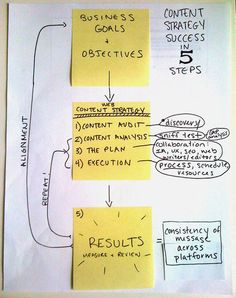 Content Strategy in 5 easy steps
