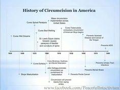 History of circumcision in America