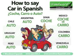 How to say CAR in Spanish - Coche, Carro or Auto?
