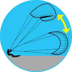 How to Kite Surf – Kite Surfing Tips