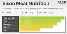 Bison meat nutrition - Dr. Axe