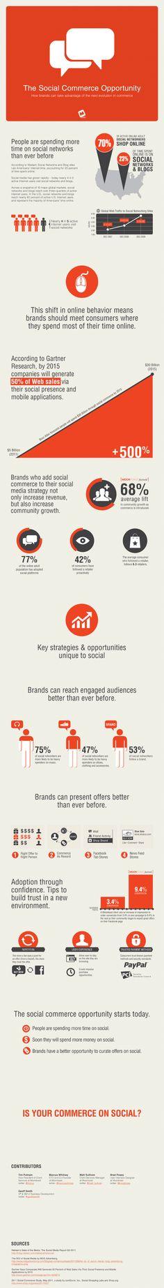Infografía de Social Commerce