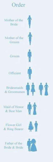 Walking order is so important! Glad i found this gem! #weddingplanningchecklist #Weddingschecklist