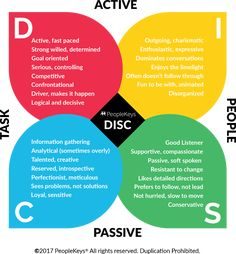 If you can easily identify which DISC personality type a person has, you can better understand how to approach them and communicate with them. Disc Personality Test, True Colors Personality, Personality Characteristics, Leadership Skills List, Leadership Types, Leadership Coaching, Disc Assessment, Work Train, Encouragement