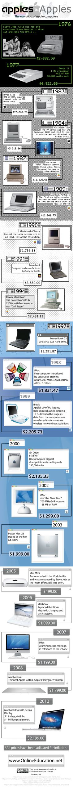 Evolución de las computadoras de Apple en una infografía                                                                                                                                                                                 Más