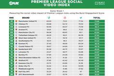 Premier League Social Video Index launched | www.sportindustry.biz