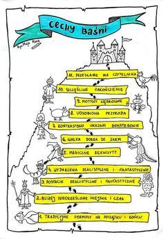 George Orwell, Aa School, School Notes, Back To School, Neil Gaiman, Learn Polish, Polish Language, Change, Eighth Grade