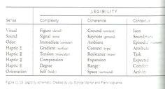 Sensory Design, fig 11.13, legibility schematic by senses. Created by Joy Monice Malnar and Frank Vodvarka.