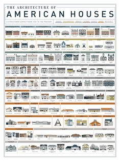 This chart chronicles the stylistic changes of American houses throughout the ages. Divided up by stylistic periods, it moves from the Colonial Period where influences from England, France and Spain are noticeable to today where the Neo-Eclectic period reigns, including homes like the McMansions and standard Victorian styles.