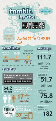 Condividere infografiche su #tumblr: ecco come si fa