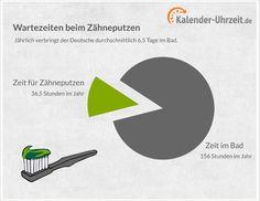#Statistik: Warten beim Zähneputzen