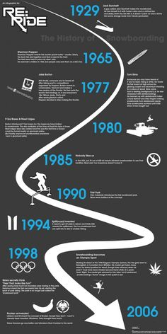 History of Snowboarding Infographic
