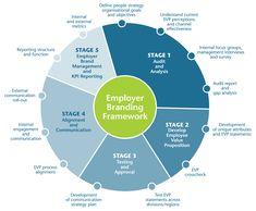 Building Employee Value
