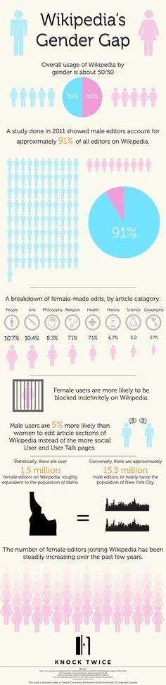 Editores: homens dominam Wikipedia  Estudos mostram que homens e mulheres usam a Wikipedia uniformemente, já na questão de editores o sexo masculino domina com 91%