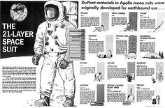 dover delaware playtex | Promotional pamphlet showing use of DuPontmaterials in 20 of the 21 ...