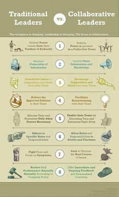 Collaborative leaders. Leader is only as good as their team!