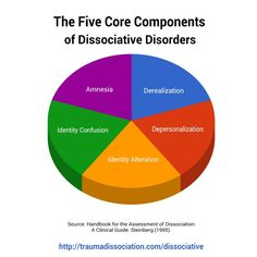 The 5 core Dissociative symptoms assessed in the Structured Clinical Interview for DIssociative Disorders (SCID-D) - all Dissociative Disorders involve one or more of these symptoms, #dissociativeidentitydisorder involves all - pinned from http://traumadissociation.com/dissociative