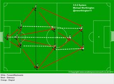 The 3-5-2 System & Player's Roles within it