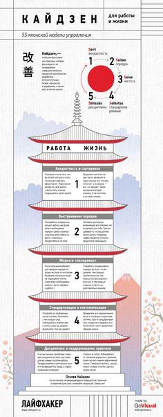 Принцип 5S японской системы управления применим везде. Их можно подстроить и под ежедневную работу, и под личную жизнь. Главное - терпение и настойчивость! Сделано в production-студии http://GoVisual.ru для http://LifeHacker.ru.
