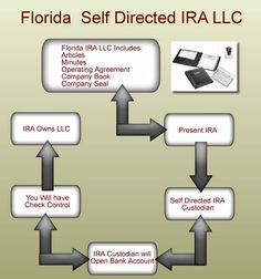 SD IRA setup for real estate Bank Account, Sd, Investing, Real Estate, Real Estates