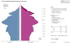 Interactive population projection of Germany