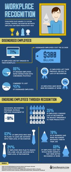 We know how important employee engagement is to the success of our organization and recognizing and praising someone when they have done something above and beyond for the company is integral to driving positive employee engagement. The numbers speak for themselves. The inographic below details employee engagement and employee recognition statistics. The key fact that stood out to me was that almost 70% of employees said they would work harder if they were better recognized…