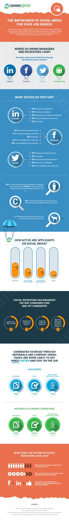 Infographic: How Important is Social Media for Your Job Search